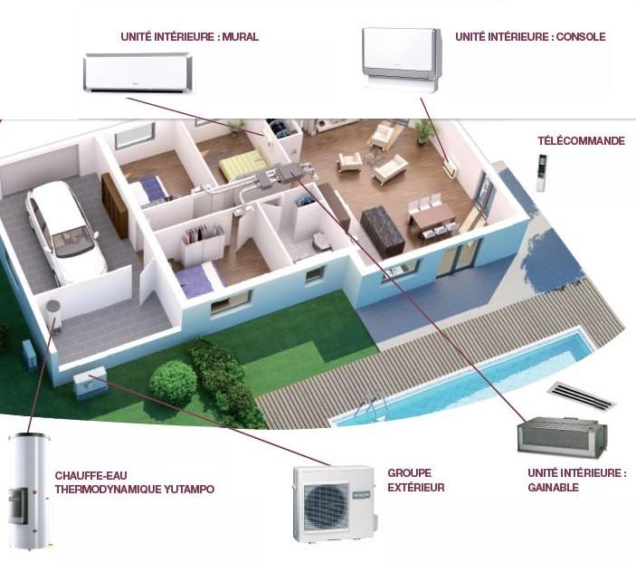 configuration clim maison